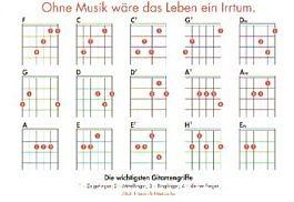 Ohne Musik.. - Gitarrengriffe